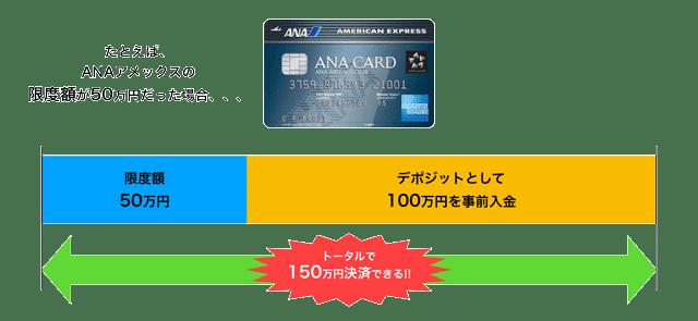 ANAアメックスならデポジット(事前入金)により、限度額以上の決済が可能