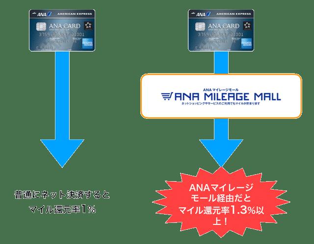 ANAマイレージモールでANAアメックスのマイル還元率がアップ