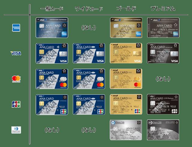 ANAカードの国際ブランドとランク一覧