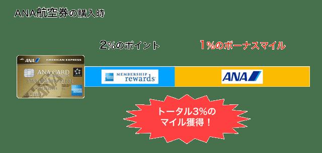 ANAアメックスゴールドのANA航空券購入時の還元率