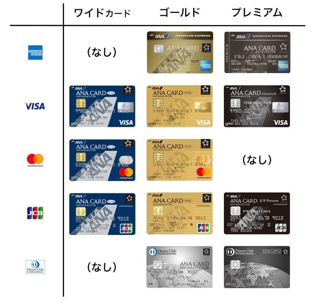 SFCに切り替え可能なANAカード12種類