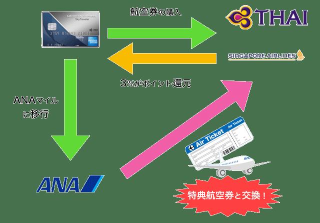 スカイトラベラーはスターアライアンス便で獲得したボーナスポイントでANAマイルに移行できる
