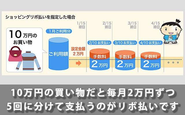 10万円の買い物だと毎月2万円ずつ5回に分けて支払うのがリボ払いです