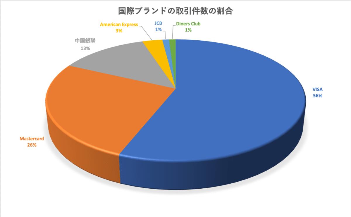 国際ブランドの取引件数の割合