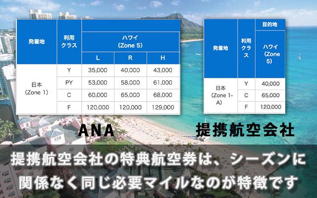 提携航空会社の特典航空券は、シーズンに関係なく同じ必要マイルなのが特徴です