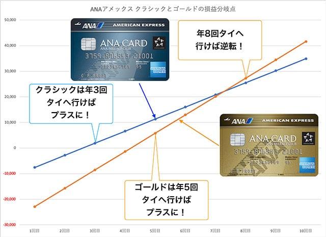 ANAアメックス クラシックとゴールドの損益分岐点