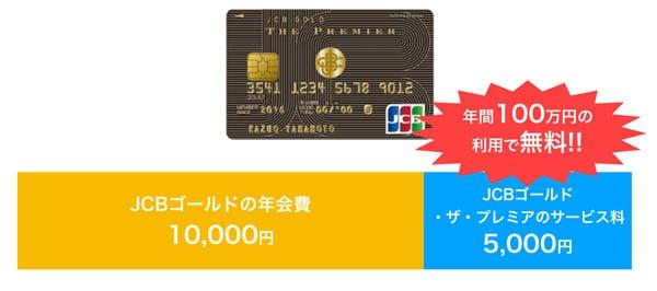 JCBゴールド・ザ・プレミアの年会費は、年間100万円以上の利用でJCBゴールドと同じ1万円!
