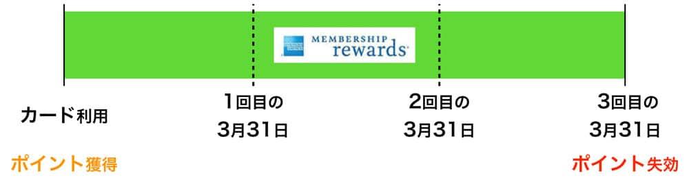 メンバーシップ・リワードの有効期限はポイント獲得してから3年後の年度末