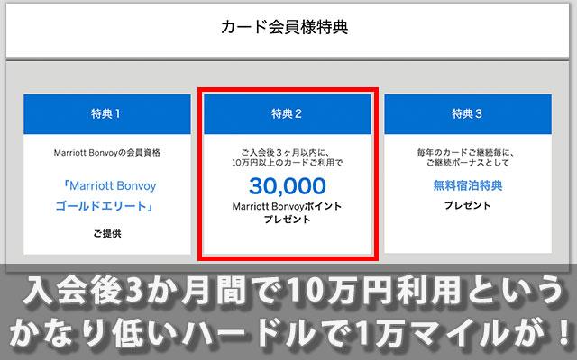 入会後3か月間で10万円利用というかなり低いハードルで1万マイルが!