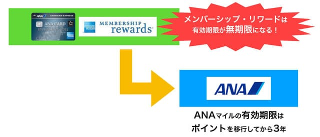 ANAアメックスのメンバーシップ・リワードは無期限にできる!つまり、移行しなければANAマイルの有効期限がいつまで経ってもスタートしない!